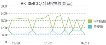 BK-3MCC/4価格推移(新品)