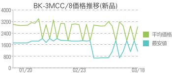 BK-3MCC/8価格推移(新品)