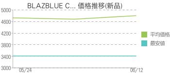 BLAZBLUE C... 価格推移(新品)