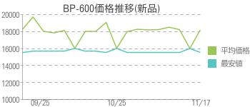 BP-600価格推移(新品)