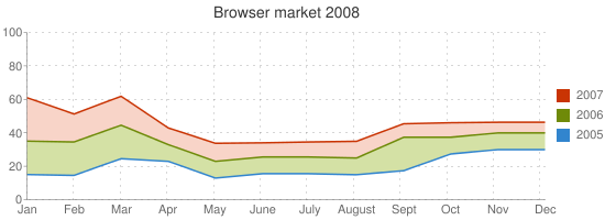 Browser market 2008