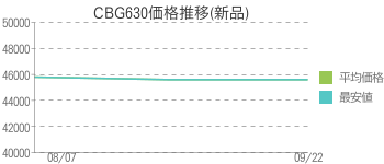 CBG630価格推移(新品)