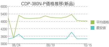 CDP-380N-P価格推移(新品)