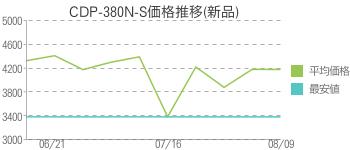 CDP-380N-S価格推移(新品)