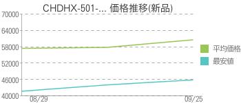 CHDHX-501-... 価格推移(新品)