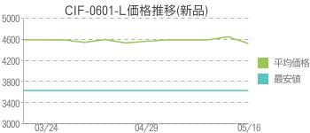 CIF-0601-L価格推移(新品)