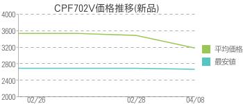 CPF702V価格推移(新品)