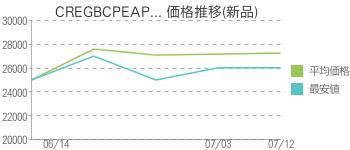 CREGBCPEAP... 価格推移(新品)