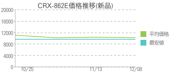 CRX-862E価格推移(新品)