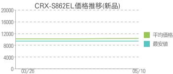 CRX-S862EL価格推移(新品)