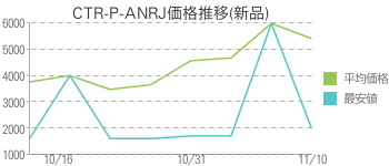 CTR-P-ANRJ価格推移(新品)