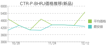 CTR-P-BHRJ価格推移(新品)
