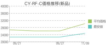 CY-RF-C価格推移(新品)