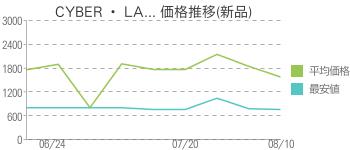 CYBER ・ LA... 価格推移(新品)