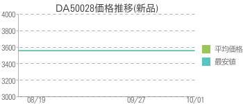DA50028価格推移(新品)