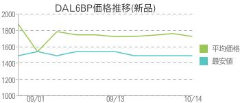 DAL6BP価格推移(新品)