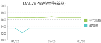 DAL7BP価格推移(新品)