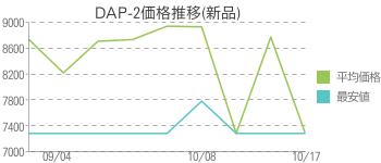DAP-2価格推移(新品)