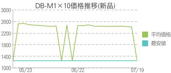 DB-M1×10価格推移(新品)