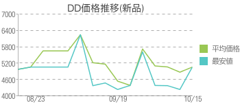 DD価格推移(新品)