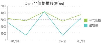 DE-344価格推移(新品)