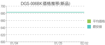 DGS-006BK価格推移(新品)