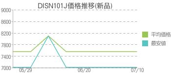 DISN101J価格推移(新品)