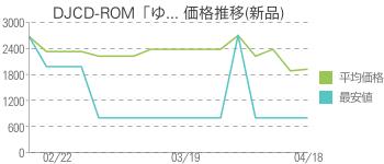 DJCD-ROM「ゆ... 価格推移(新品)