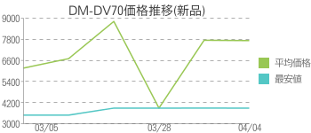 DM-DV70価格推移(新品)