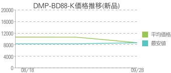 DMP-BD88-K価格推移(新品)