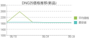 DNG25価格推移(新品)