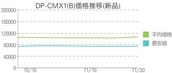 DP-CMX1(B)価格推移(新品)