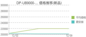DP-UB9000-... 価格推移(新品)
