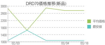DRD70価格推移(新品)