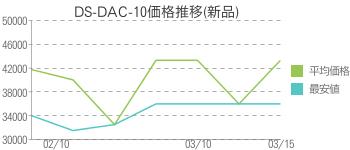 DS-DAC-10価格推移(新品)