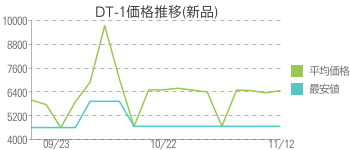 DT-1価格推移(新品)