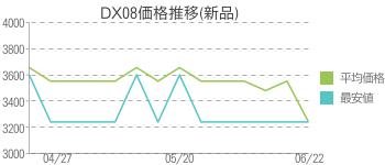 DX08価格推移(新品)