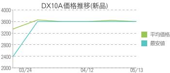 DX10A価格推移(新品)