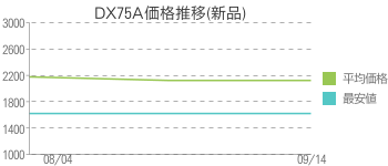 DX75A価格推移(新品)
