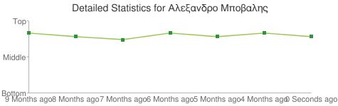Detailed Statistics for Αλεξανδρο Μποβαλης