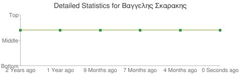 Detailed Statistics for Βαγγελης Σκαρακης