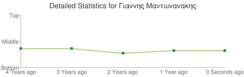 Detailed Statistics for Γιαννης Μαντωνανακης