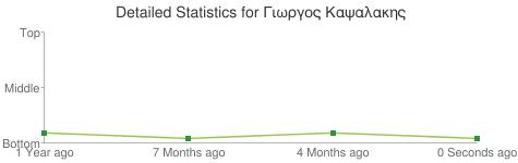 Detailed Statistics for Γιωργος Καψαλακης