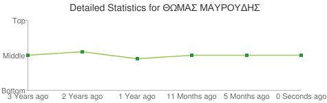 Detailed Statistics for ΘΩΜΑΣ ΜΑΥΡΟΥΔΗΣ