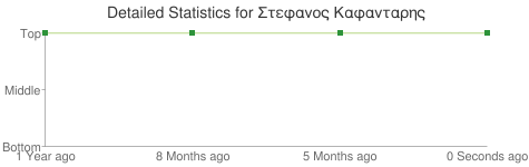 Detailed Statistics for Στεφανος Καφανταρης