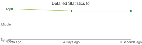 Detailed Statistics for