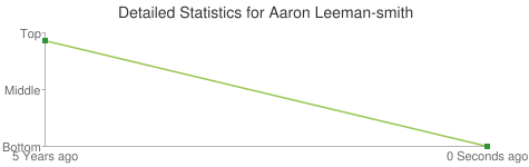 Detailed Statistics for Aaron Leeman-smith