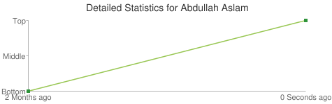 Detailed Statistics for Abdullah Aslam