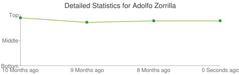 Detailed Statistics for Adolfo Zorrilla