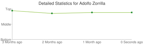 Detailed Statistics for Adolfo Zorrilla